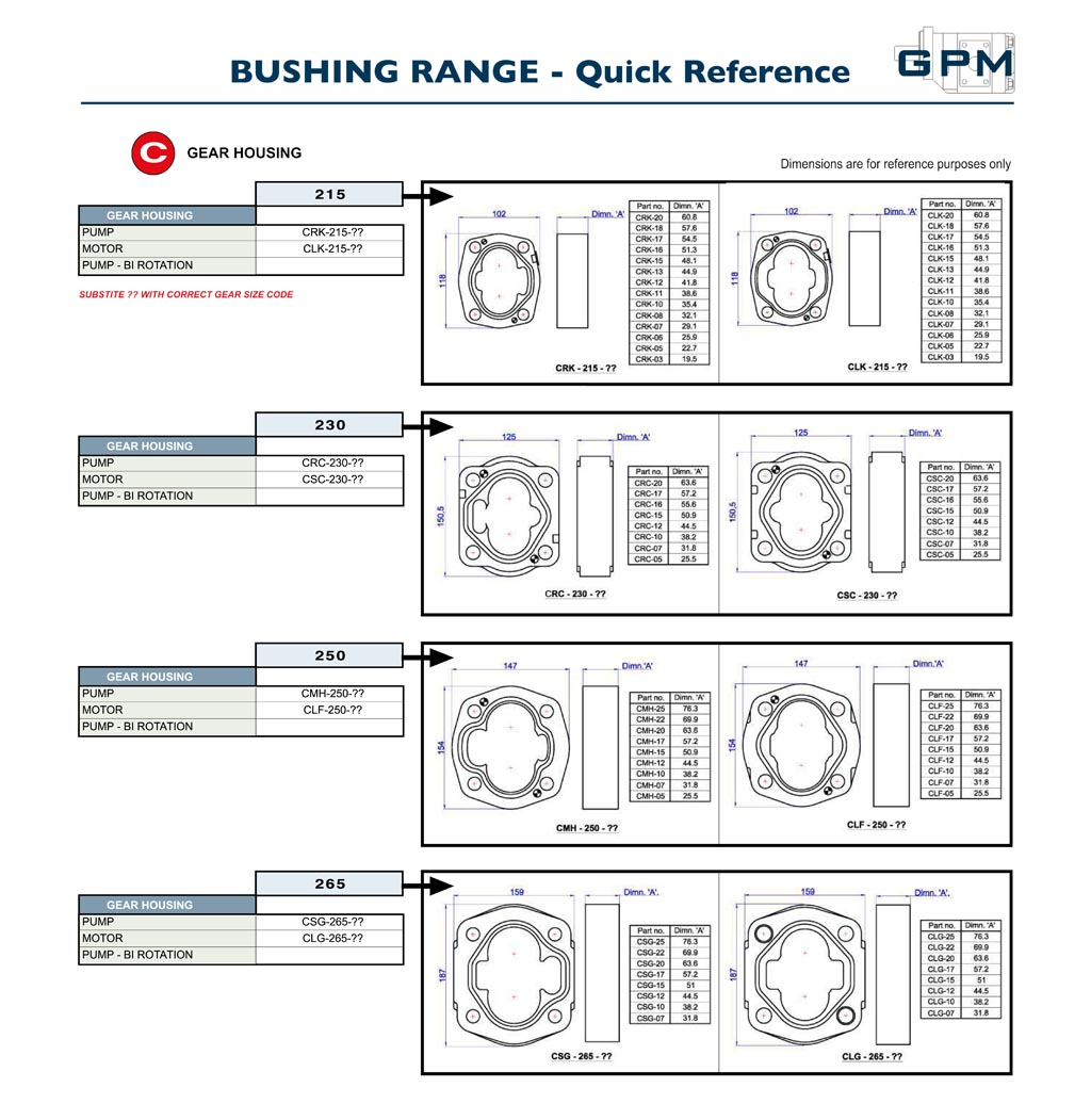 GPM Bushing Pumps Quick Reference C